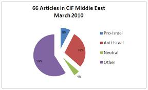 Anti Israel Bias March 2010 Stats