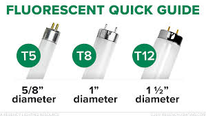 Tube Light Sizes Fluorescent Tubes A Brief Overview Of The Different Lamp
