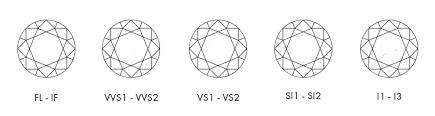 Gsi Diamond Grading Chart M Geller About Selecting Diamonds