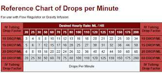 Drops Per Minute Chart Click On Image To Print From The Website Paramedic