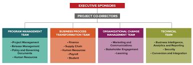 Project Team Enterprise Project
