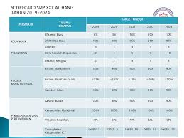 Plan low interest rates and bank profits future! Worksheet Wshop Kpi Smp Ppt Download