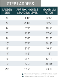 Ladder Ratings Chart 4 Things To Know About Choosing The Right Ladder