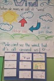 Weather Anchor Chart Wind Kindergarten Lesson Plan Anchor Chart Of The Wind