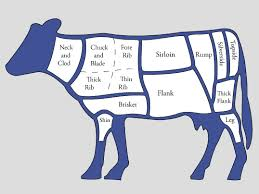 Cow Steak Chart Cow Beef Cuts By Chart Alnwadi
