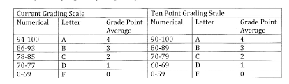 10 Pt Grading Scale Chart Ten Point Grading Scale Grades 3 12 Survey