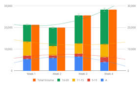 Google Combo Chart Second Y Axis How Do I Combine Two Different Types Of Charts To Compare