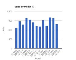 Gravity Chart Gravity Forms Charts Reporting Analytics Wordpress Data