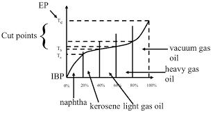 Cut Points Fsc 432 Petroleum Refining