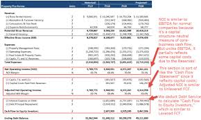 Real Estate Pro Forma Full Guide Excel Template And More
