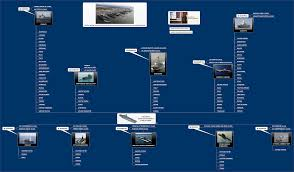 Us Submarine Classes Chart Classifications Of Naval Vessels Migflug Com Blog