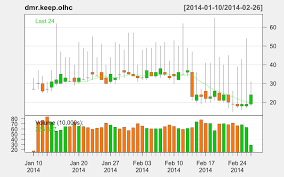 Best Financial Charts Creating Candlestick Charts In R For Non Financial Data