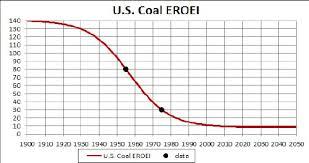 Eroei Chart Charts On Resource Depletion Peak Prosperity