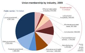 Chart Union Membership By Industry Segment In 2009