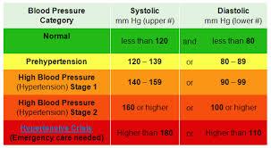 Hypertency Hypertension Normal Range
