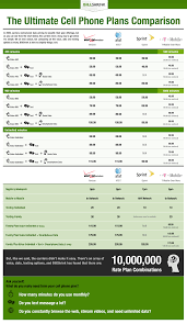 Cell Phone Carrier Price Comparison Chart Anandtech Forums