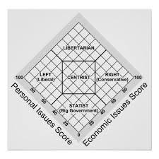 Id Ideology Size Chart Political Ideology Nolan Chart