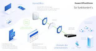 Alternativen zu VPN