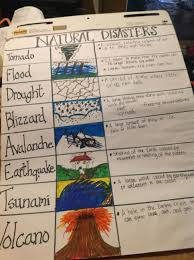 3 Staar Review Anchor Chart I Use This Chart To Review The