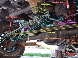 best 25 jeep wrangler yj ideas on pinterest jeep accessories 1992 Jeep Wrangler Fuse Box Location suspension diagram more 1992 jeep wrangler fuse box location
