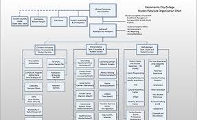charts organization organization charts presidents office sacramento city college