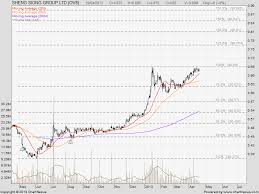 Sheng Siong Share Price Chart Sheng Siong Share Price Quote Stock Chart Analysis Stock