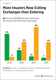 2018 Obamacare Health Insurance Exchanges Competition And