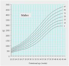 Infant Girl Weight Percentile Chart 49 Faithful Baby Boy Height Percentile Chart