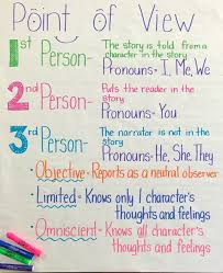 A Third Grade Teachers Perspective Point Of View Anchor