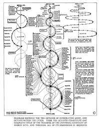 Design Octaves Russells Ten Octaves Of Matter As Integrated Light The