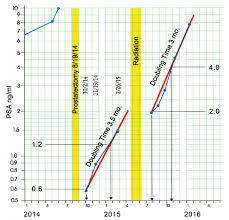 Psa Score Chart Oncogen Journal Of Cancer Open Access