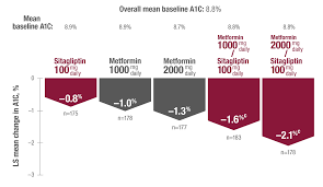 View A1c Fpg Ppg Data For Janumet Sitagliptin And