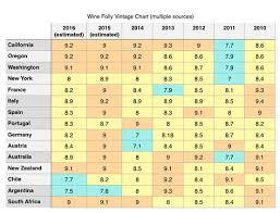 new zealand wine vintage chart