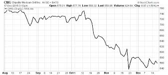 Cmg Stock Chart Cmg Stock Is It Time To Dump Chipotle Mexican Grill Inc