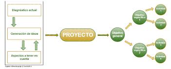 Esquema De Un Proyecto Asociaciones Sinergia Insular