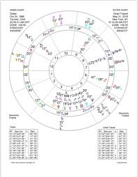 Drake Birth Chart Drake Astrological Insights Nicole Richelle Medium