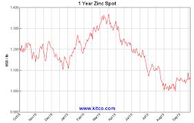 Zinc Diagram Schematics Online