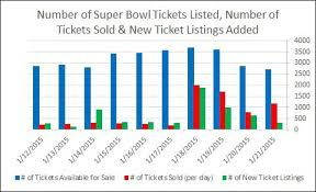 Super Bowl Ticket Price Chart Super Bowl 2019 Ticket Pricing Breakdown Tickpick