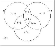 Venn Diagram Formula For 4 Sets Questions On Logic Sets And Operations Answered By Real Tutors