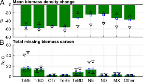 Role Of Forest Regrowth In Global Carbon Sink Dynamics Pnas