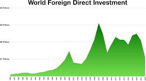 Foreign direct investment - Wikipedia