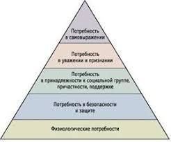 Социология Потребности и условия жизни людей Курсовая работа  Иерархия потребностей А Маслоу пирамида маслоу