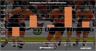 flyers numbers how good are the philadelphia flyers sportsnet ca