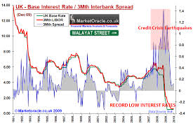 Libor Rate Chart Libor Uk Base Interest Rate Spread Analysis The Market