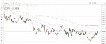 Dax Advanced And Chinaa50 Hit A December High Investing Com