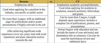 Resume Vs Curriculum Vitae Best Resume Vs Curriculum Vitae CV