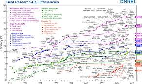Nrel Organization Chart Blog Energy Informative