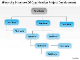 project development timeline timeline hierarchy structure of organization project development