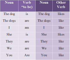 Singular And Plural Verbs Chart Clause Examples And Definition Englishsentences Com