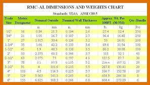 Rigid Pvc Conduit Fill Chart 34 Hand Picked Flex Emt Conduit Sizes Chart